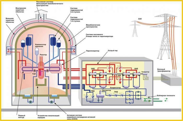 Как работает ядерный энергоблок?